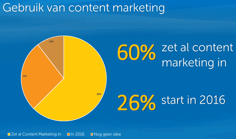Content Marketing in Nederland 2016