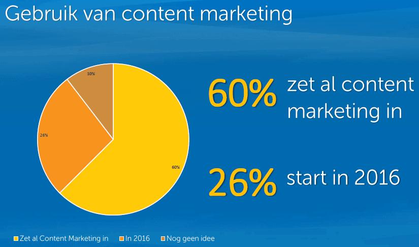 Content Marketing in Nederland 2016