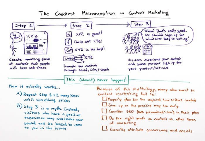 Content marketing misvatting