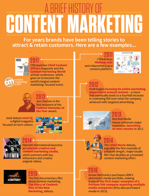 Content marketing geschiedenis 2016