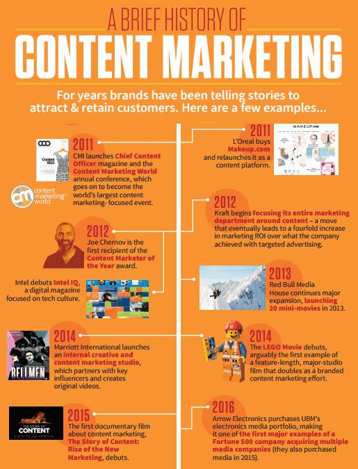 Content marketing geschiedenis 2016
