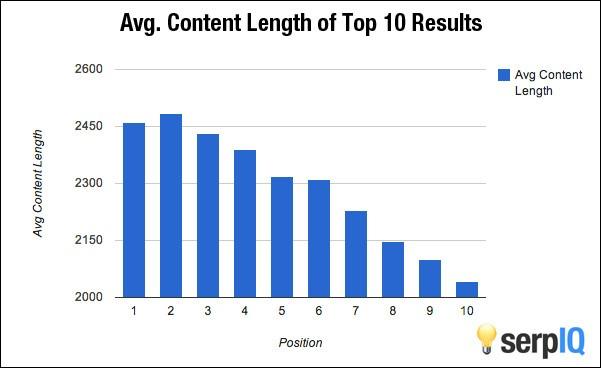 Gemiddelde content lengte top-10 resultaten Google