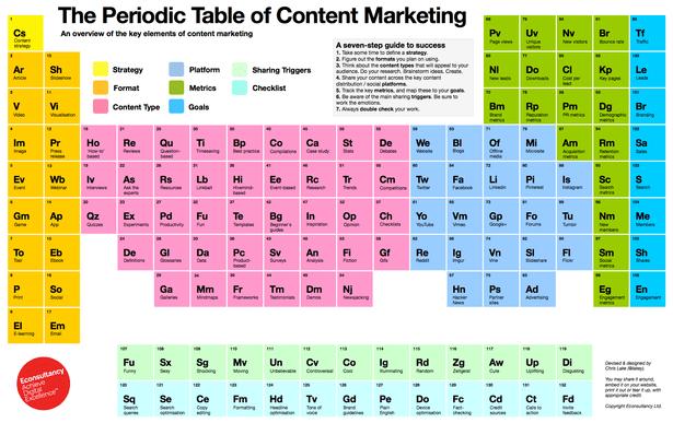 Belangrijkste elementen content marketing