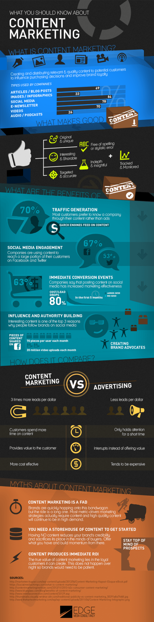 Wat is content marketing infographic