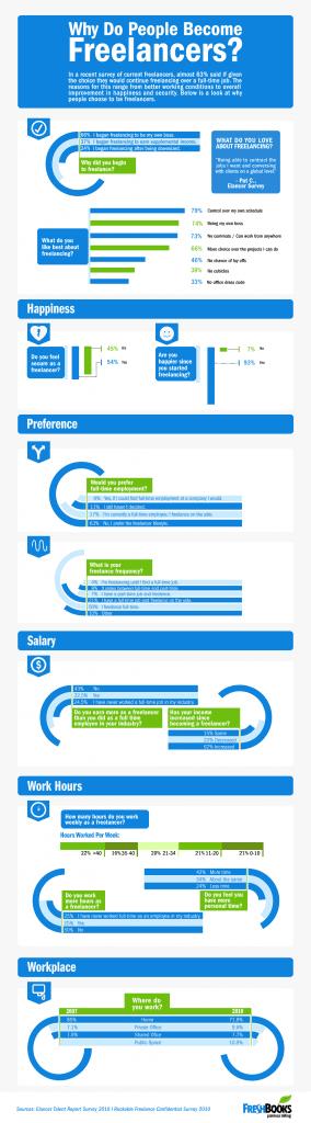 Freelancer worden infographic