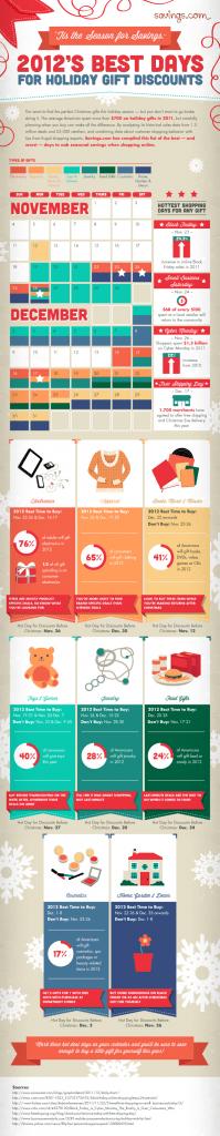 Infographic kerstmis kortingacties