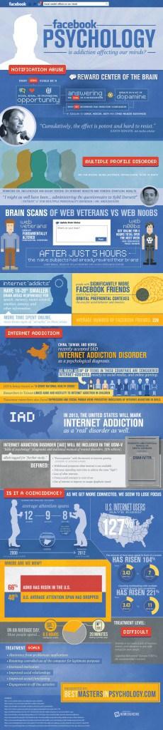 Facebook krijgt minder likes dan seks infographic