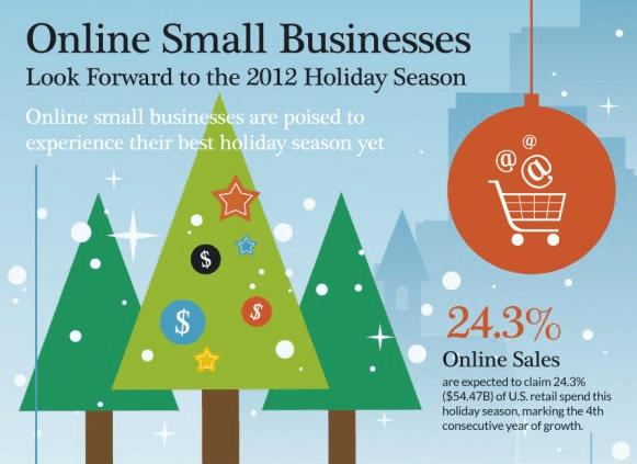 Kerstdagen infographic