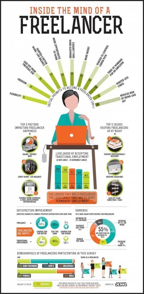 freelancer worden voordelen en nadelen infographic