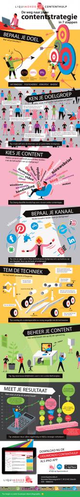 contentstrategie infographic