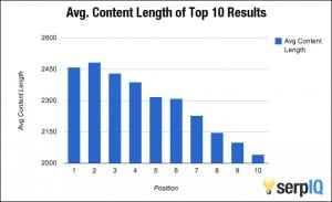 How important is content length Serpiq