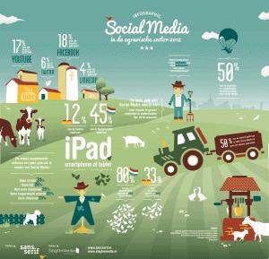 Infographic social media agrarische sector liggend jpg