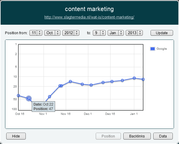 Ranking content marketing