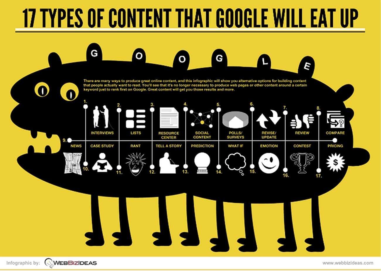 Infographic met content ideeën