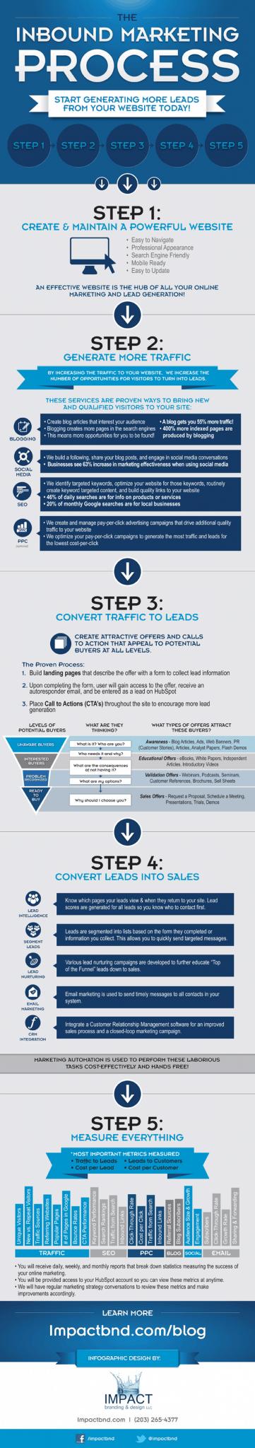 in 5 stappen naar meer leads