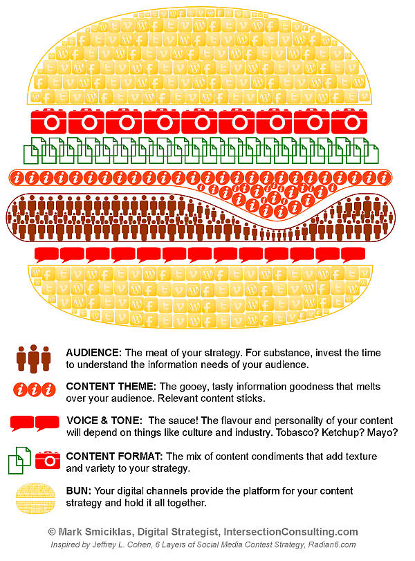 content marketing strategie infographic
