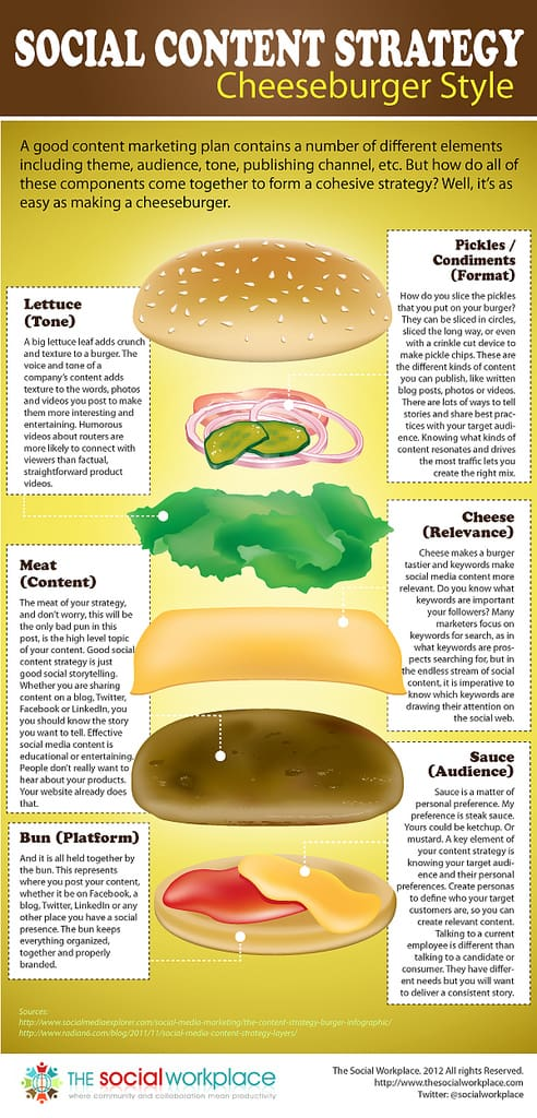 social content strategie hamburger infographic