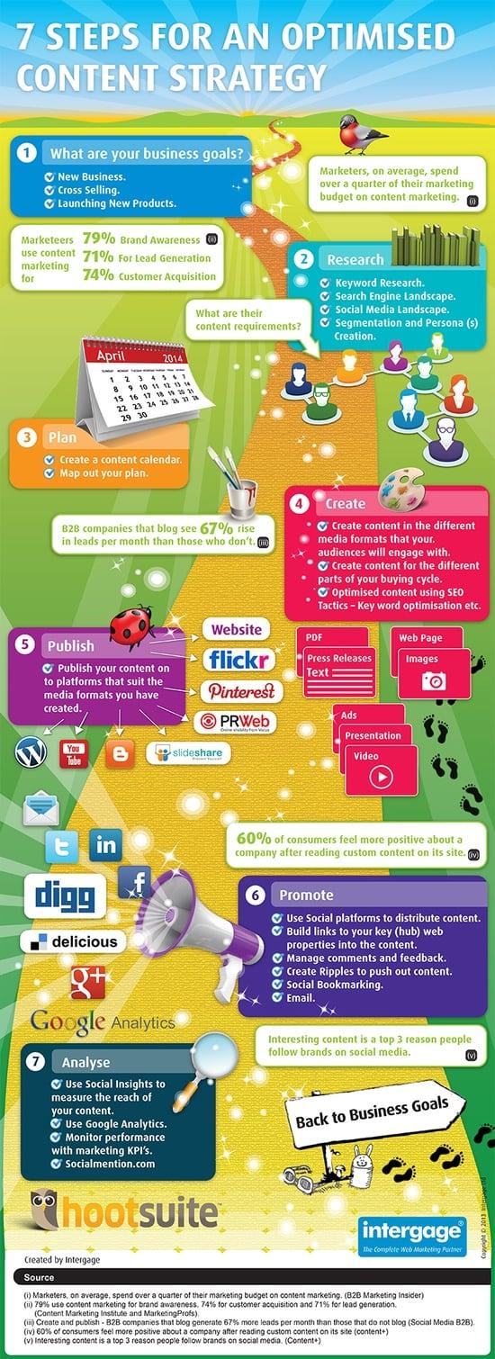 In 7 stappen naar content marketing succes infographic