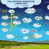 Infographic van het content marketing landschap