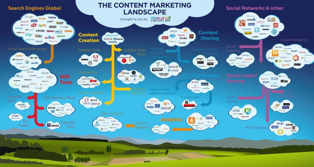 Infographic van het content marketing landschap
