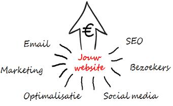 Website Academie Jeremy van der Heijden