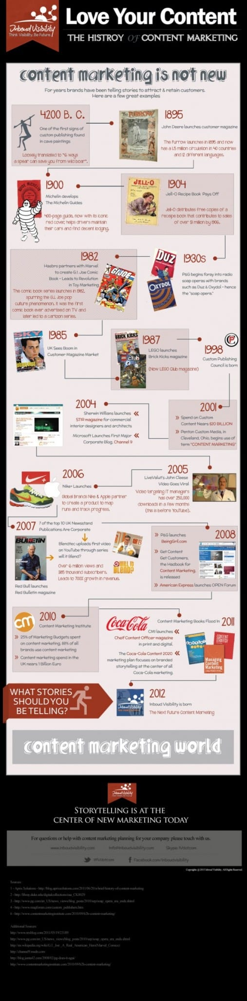 Content marketing geschiedenis infographic