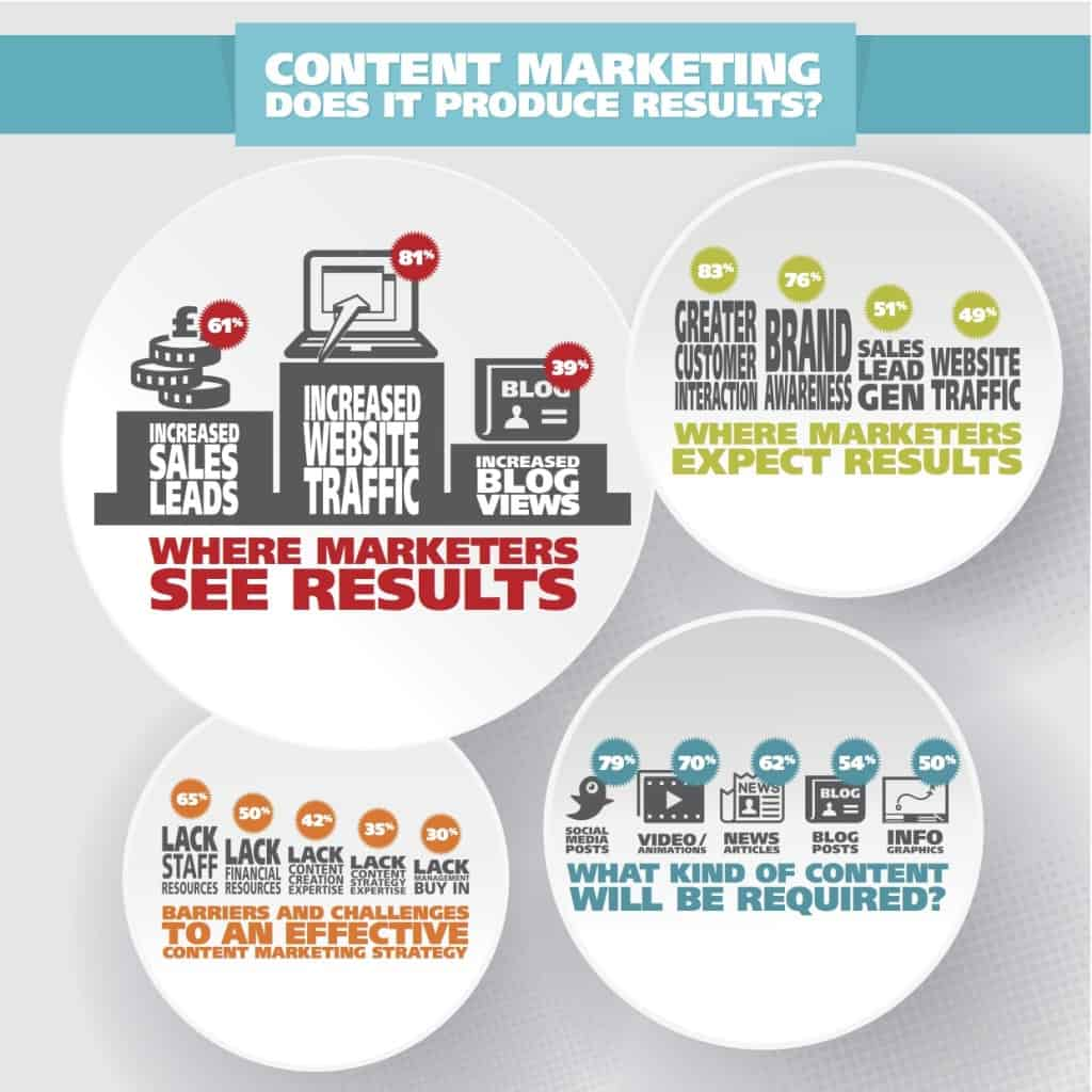 Content marketing wat levert het op infographic