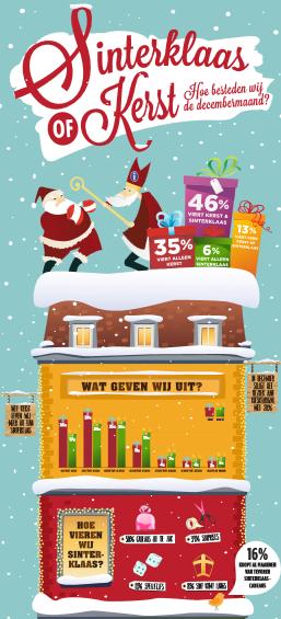 Sinterklaas of Kerst infographic