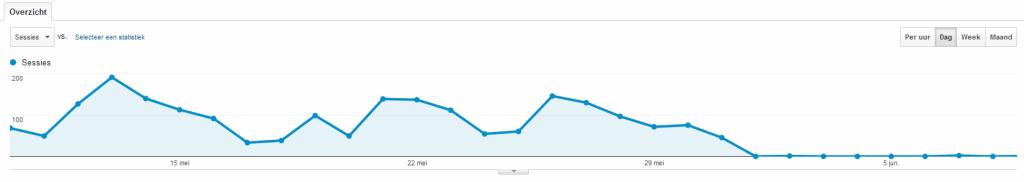De gevolgen van een website blokkering van je website