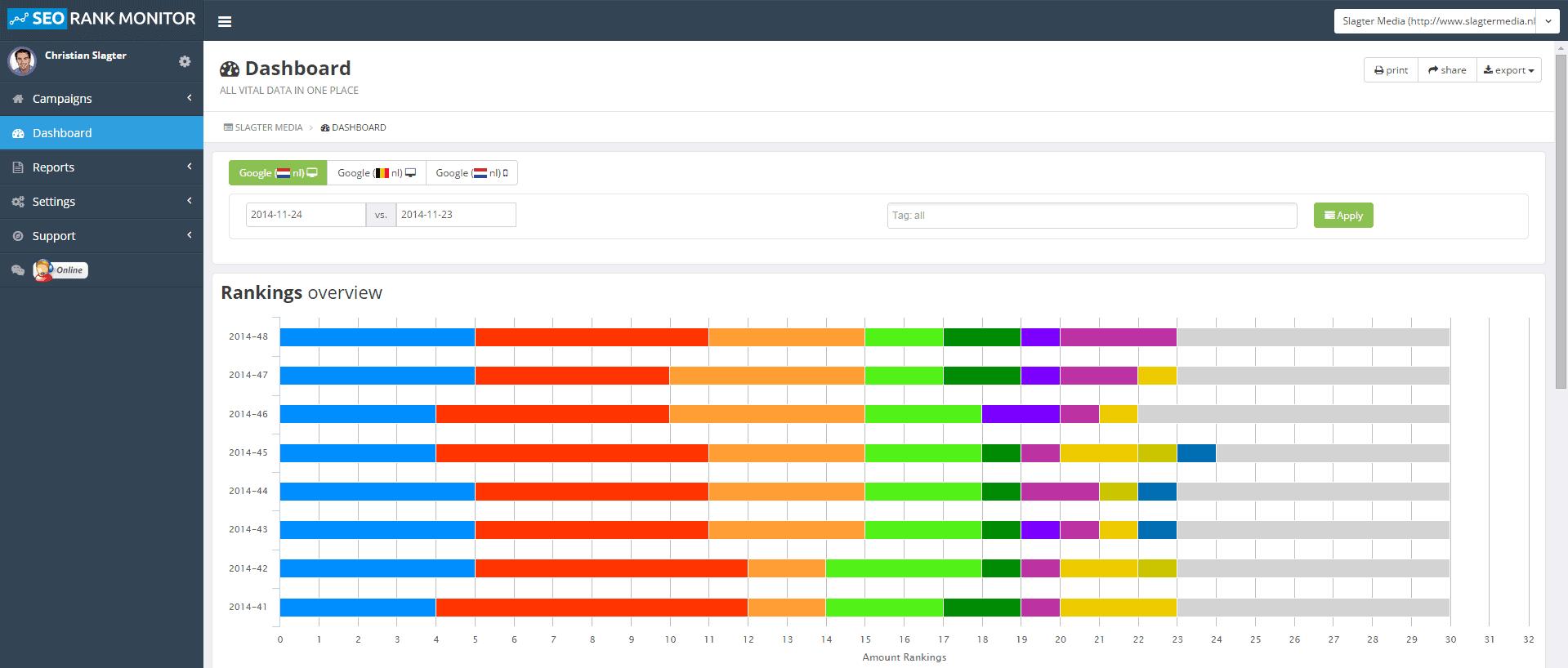 2 SEO ranking tools die wij zouden aanraden