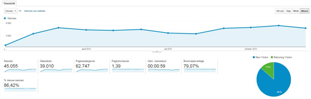 Slagter Media statistieken 2015